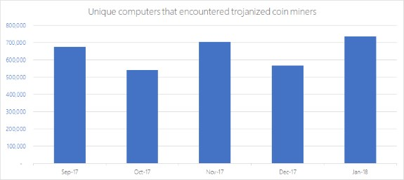 MS coin mining malware evolution chart