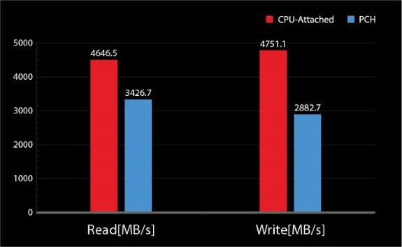 MSI RAID attached CPU reverse
