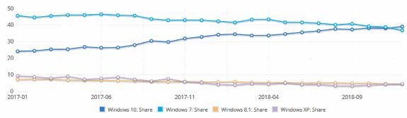 Desktop OS marketshare trend