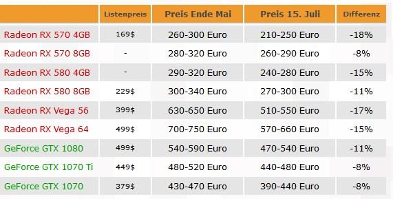 gpu pricing since may