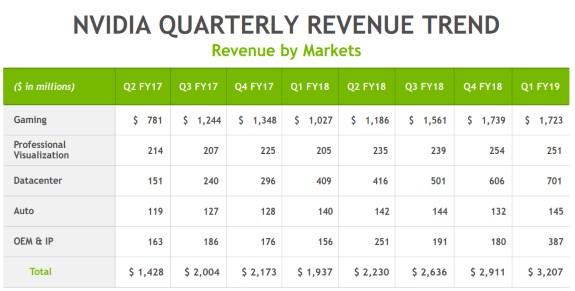NVDA revenue trend