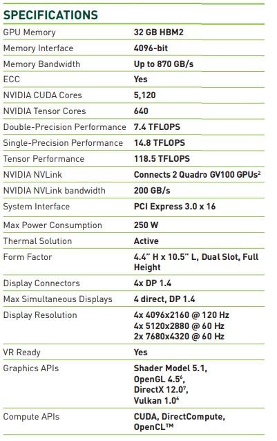 NVDA  Quadro GV100 specs