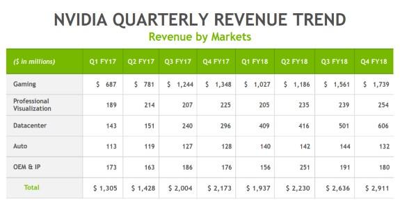 NVDA fisqcal Q4 revenue up up up