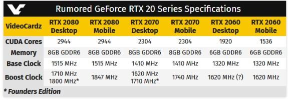 NVDA RTX 20 Mobile specs