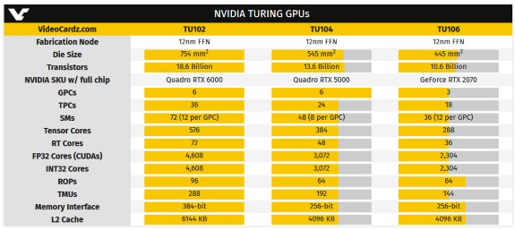 NVDA Turing GPU specs
