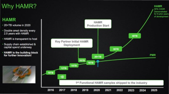 HAMR roadmap by Seagate