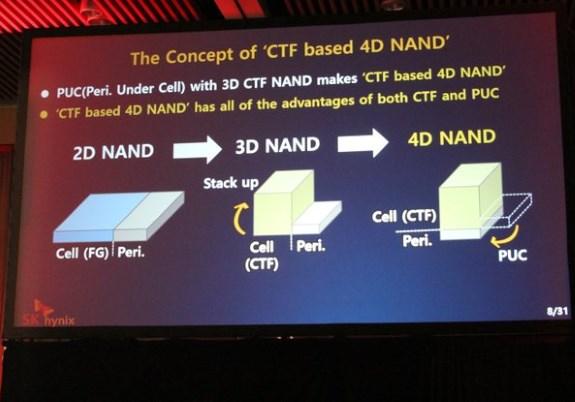 SKHynix 4D NAND slide
