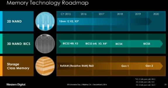 WD 3D NAND roadmap