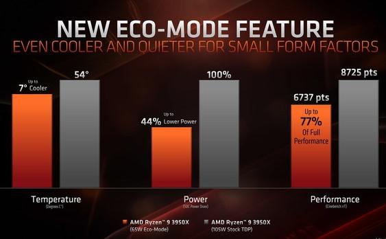 AMD Ryzen Eco Mode