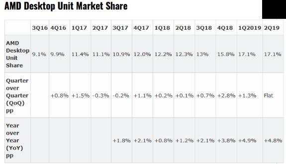 AMD desktop marketshare by Mercury Research