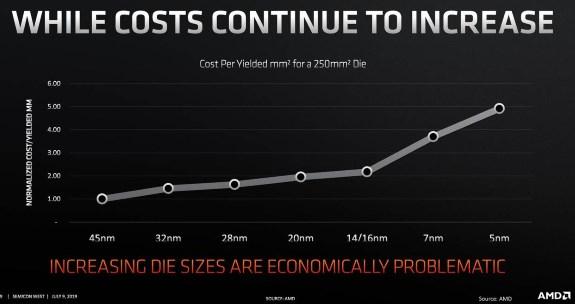 AMD cost per die mm vs process tech