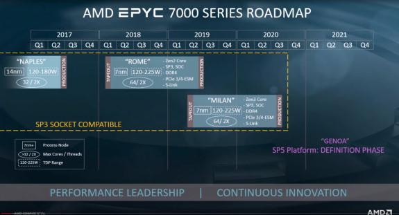 AMD Zen 3 and Zen4 roadmap