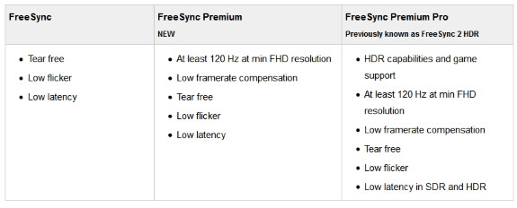 AMD FreeSync tiers