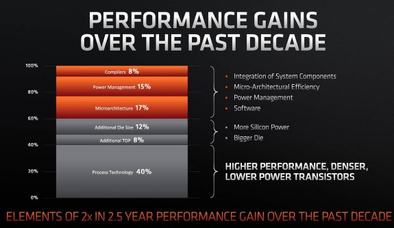 AMD shows origin of performance gains