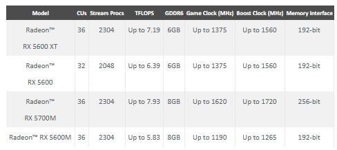 AMD Radeon rX 5600 specs