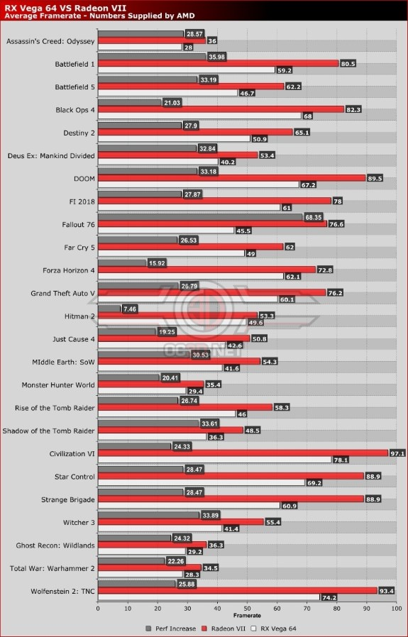 Radeon VII performance from AMD