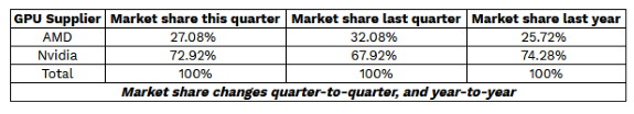 AMD vs NVDA discrete GPU in Q3 2019