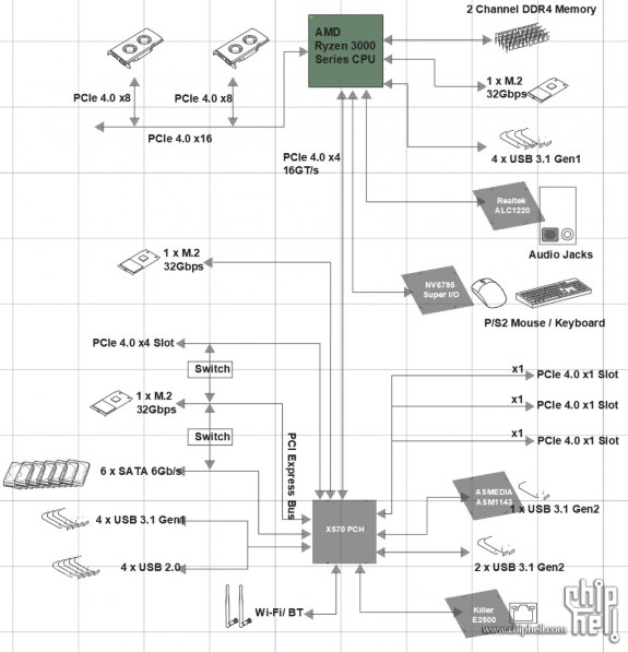AMD X570 block diagram