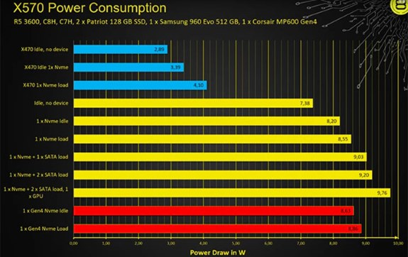 AMD X570 power draw