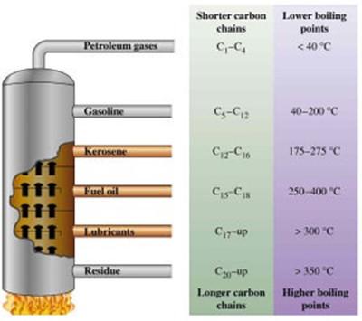 Distillation tower principle