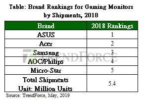 Gaming diosplay monitor marketshare 2018