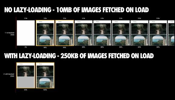 GOOGLE lazy loading example