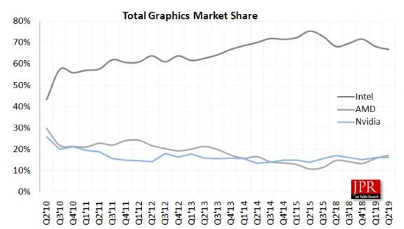 Marketshare in graphics