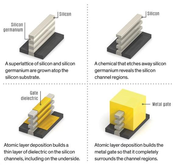 How to make nanosheet transistors