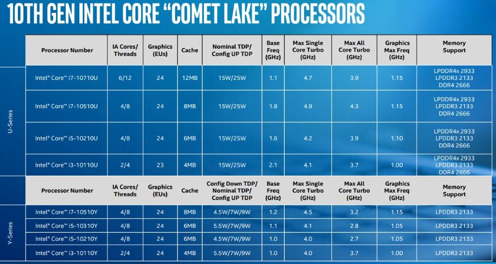 Intel Comet Lake specs
