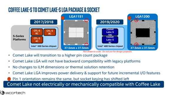 Intel LGA1200 detailed