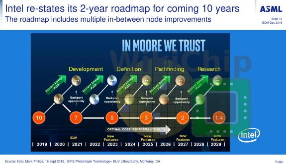 Intel process node roadmap