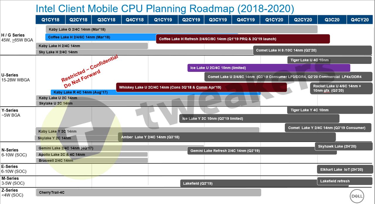 INTC Tweakers roadmap