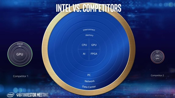 Intel compares itself with AMD and NVIDIA