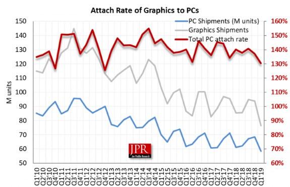 GPU Attach Rate Q1 2019