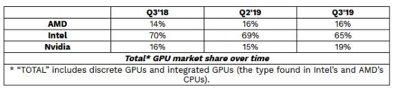 JPR total graphics marketshare q3 2019