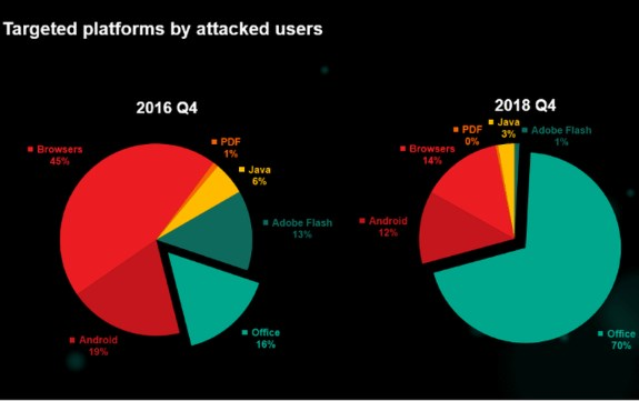 Kaspersky most attacked platforms
