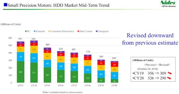 Nidec HDD forecast