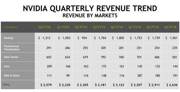 NVDA quarterly revenue trend up to Q2 2019