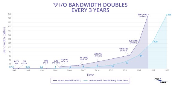 PCIe bandwidth doubling