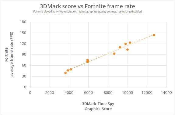 3DMark scores vs Fortnite fps