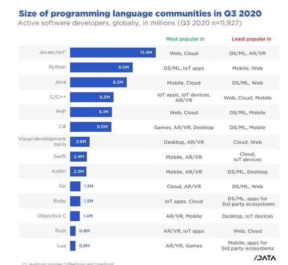 Biggest programming communities