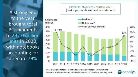 PC sales in 2020