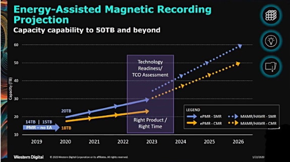 WD Energy Assisted Magnetic Recording