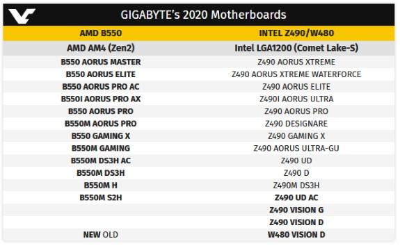 Gigabyte Z490 and B550 boards upcoming