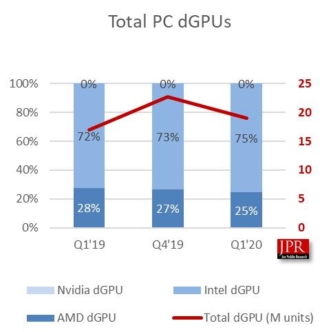 graphics marketshare q1 2020