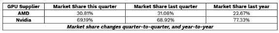 JPR Q1 2020 GPU marketshare report