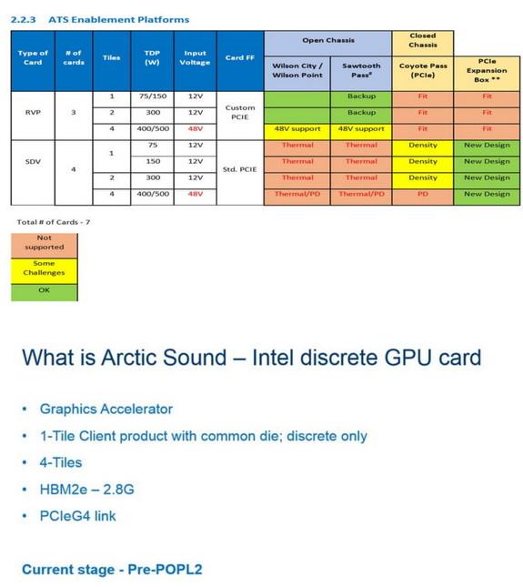 INTC Arctic Sound configuration