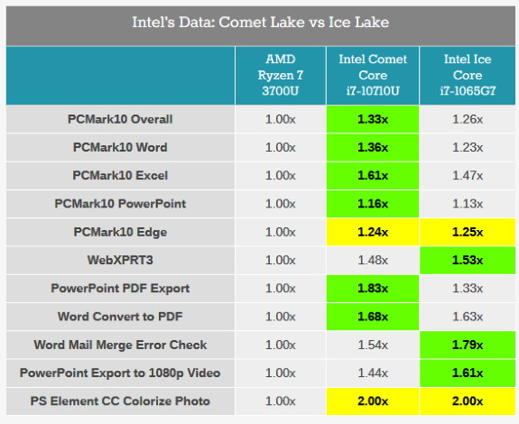 INTC compares Ice Lake and Comet Lake