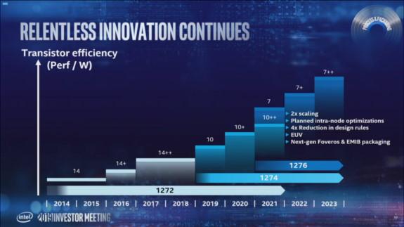 INTC slides April 10
