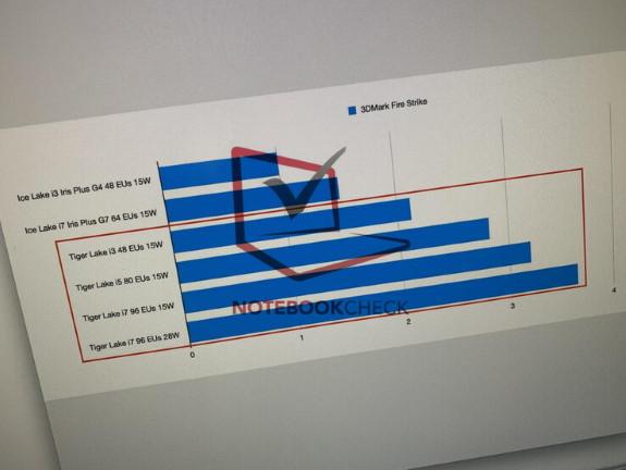 Intel Tiger Lake performance of Xe GPU